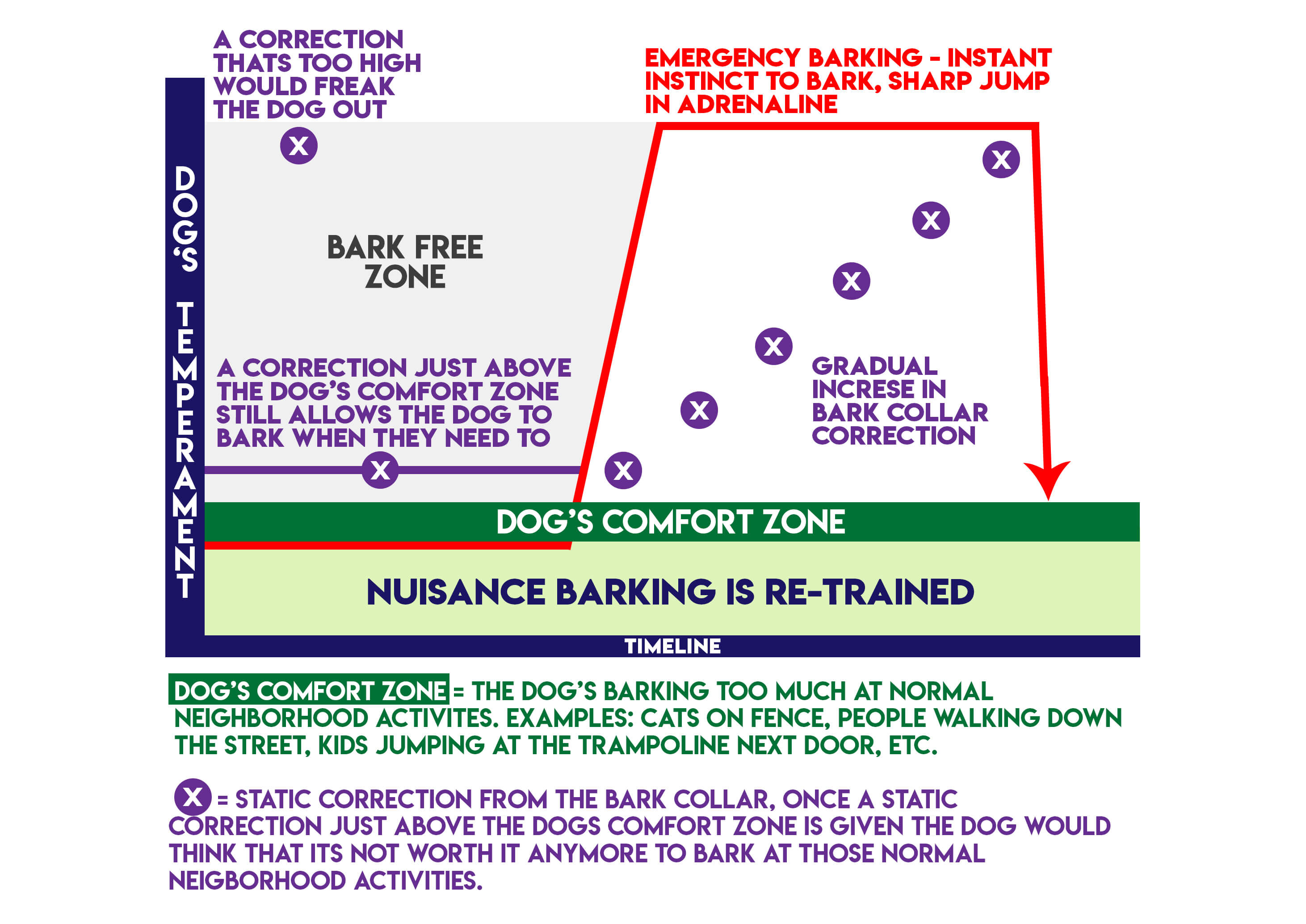 Dog's Temperament  & Comfort Zone in Barking Graph